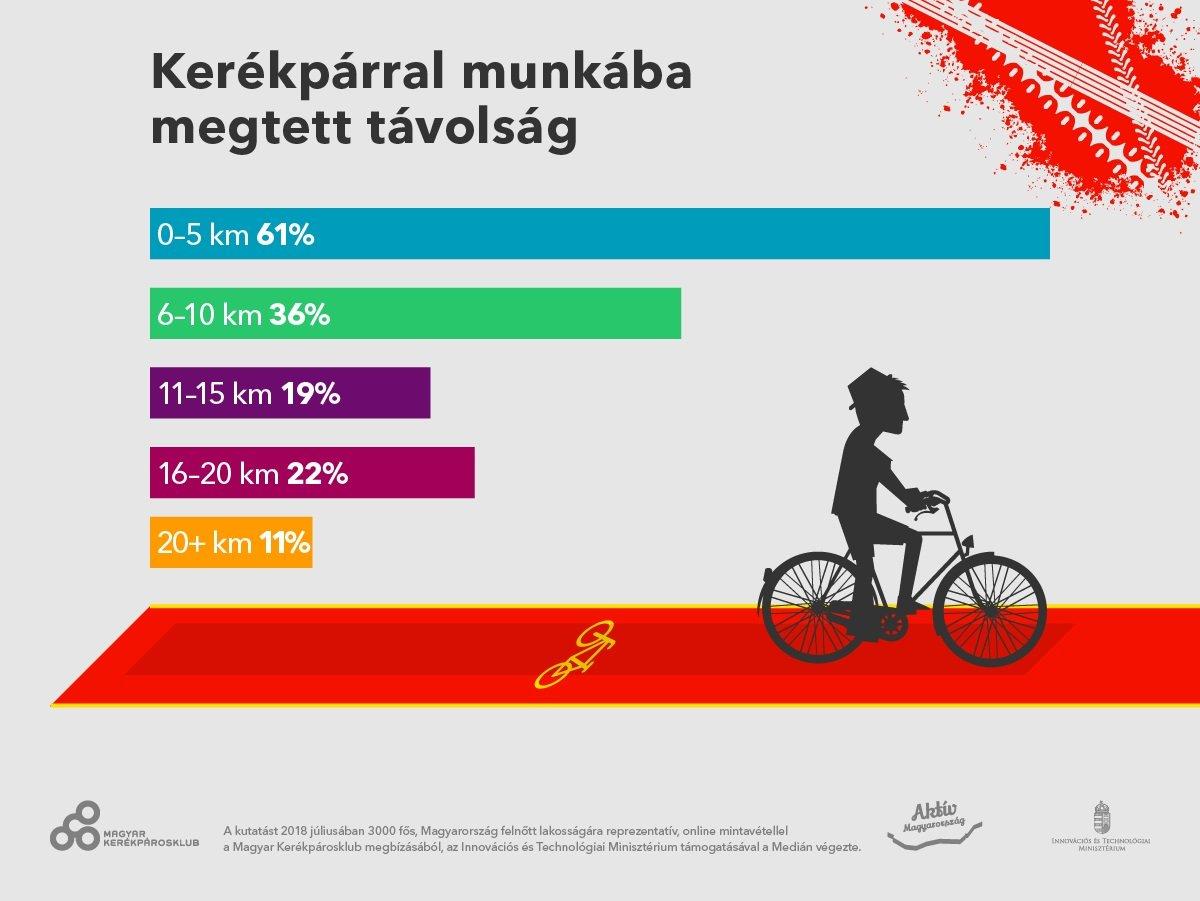 Kerékpárral munkába megtett távolság