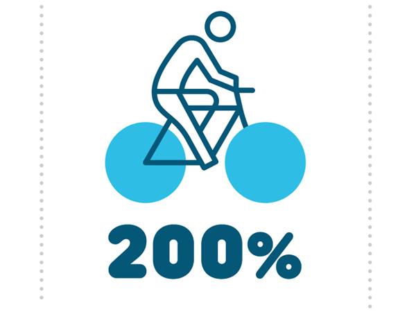 Az idei nyár nyertese a kerékpáros turizmus!