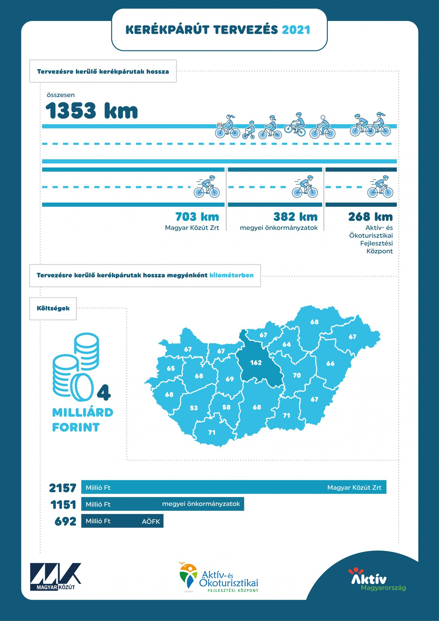 Akár 1.400 km térségi jelentőségű kerékpáros útvonal előkészítése kezdődhet meg-2